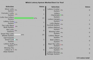 2013 Best Winning Lottery System Poll Results